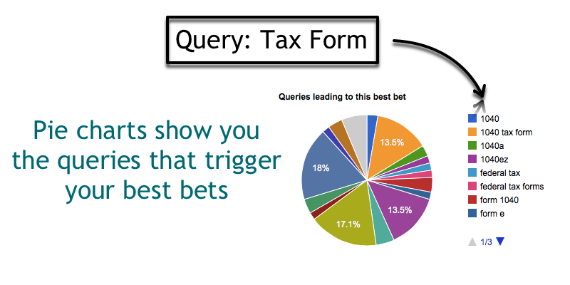 Pie Chart of Terms Triggering a Best Bet