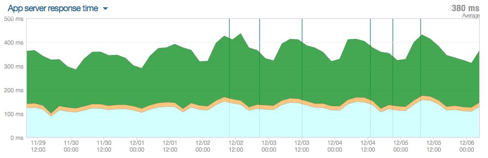App server response times