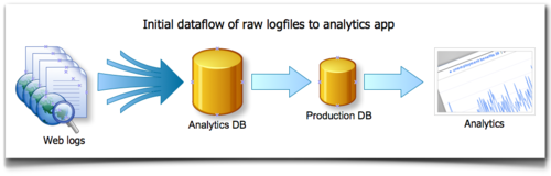 Initial dataflow of raw logfiles to analytics apps