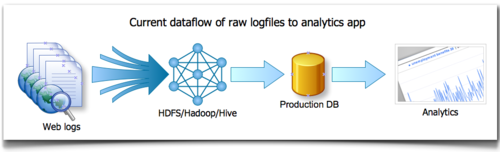 Current dataflow of raw logfiles to analytics apps